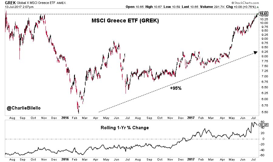 MSCI Greece ETF hits a 2-year high, up 95% from its low in February 2016. $GREK https://t.co/ARCQTbhy6z