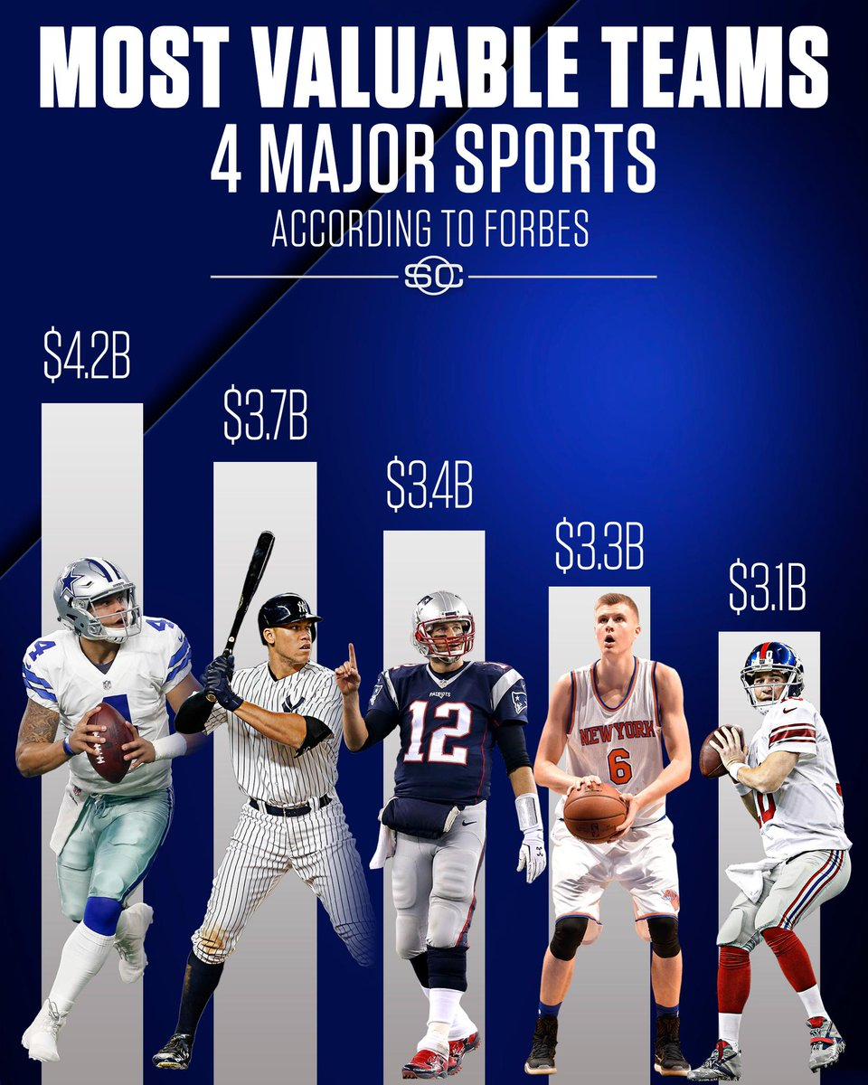 The Cowboys are worth nearly $1 billion more than the most valuable NBA franchise.