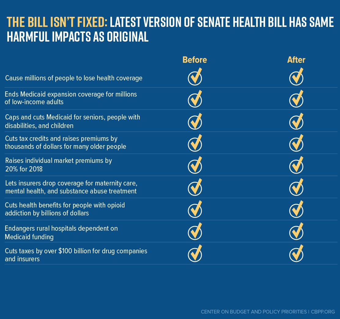 The Senate health bill:   Still good for millionaires? ✔️ Still bad for everyone else? ✔️ Still not fixed? ✔️✔️✔️ https://t.co/pX9rfBQWqZ