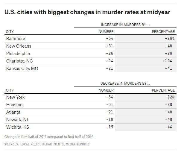 ben casselman on twitter murder in new york city is down 22 in