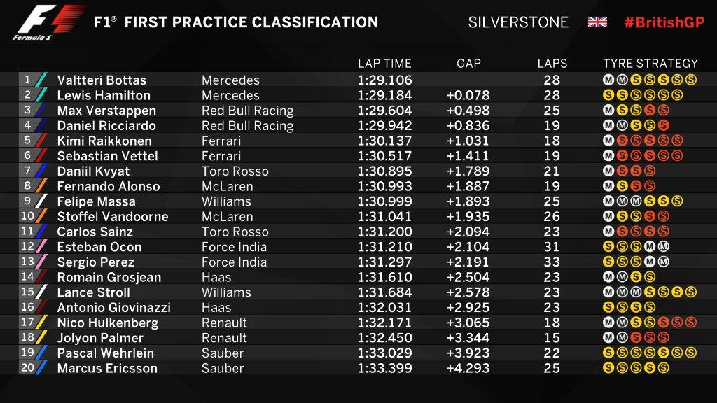 Gp Silverstone, nelle prime libere sfreccia Bottas. Vettel testa lo Shield