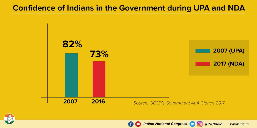Indians' exhibited greater confidence in UPA Government contrary to NDA Government. Take a look