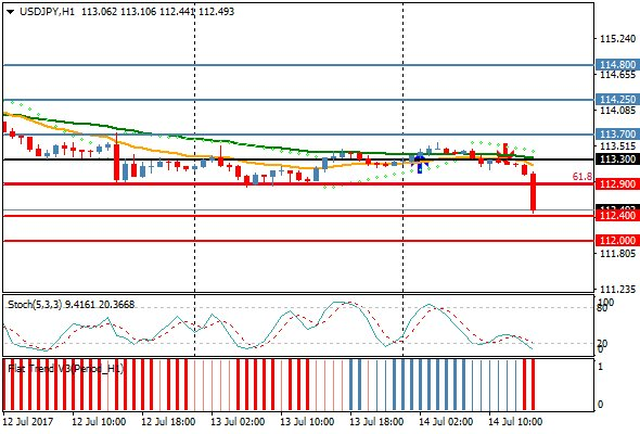USDJPY tests support at 112.40. If it breaks, next support level at 112.00. #forex #USD   #JPY <br>http://pic.twitter.com/u3xIPcXTXE