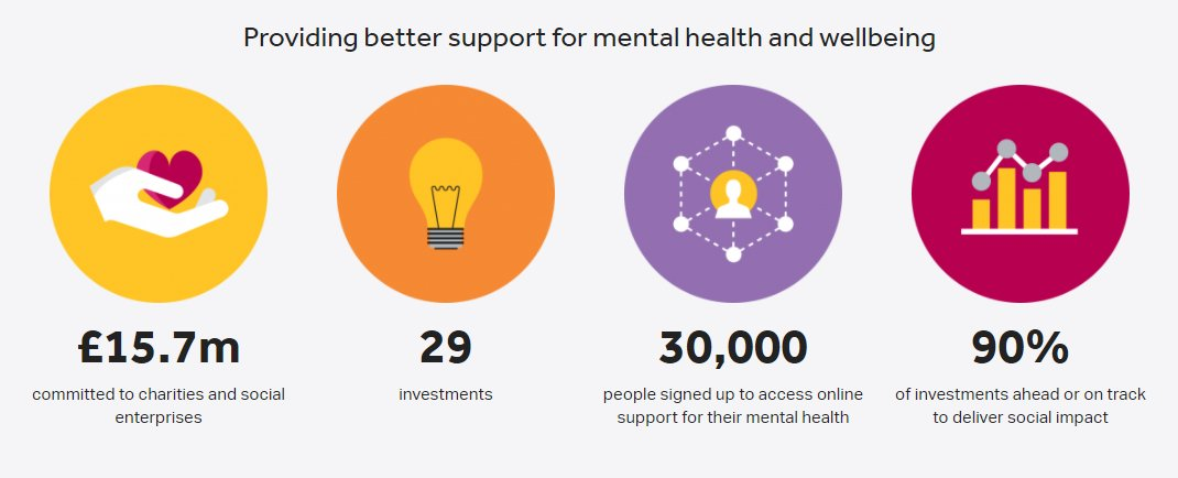 IMPACT ON MENTAL HEALTH AND WELLBEING: £15.7m committed to #charities and #socents &amp; 29 investments. Read more:  http:// ow.ly/pJpO30dD36N  &nbsp;  <br>http://pic.twitter.com/ZDVdIzbdel
