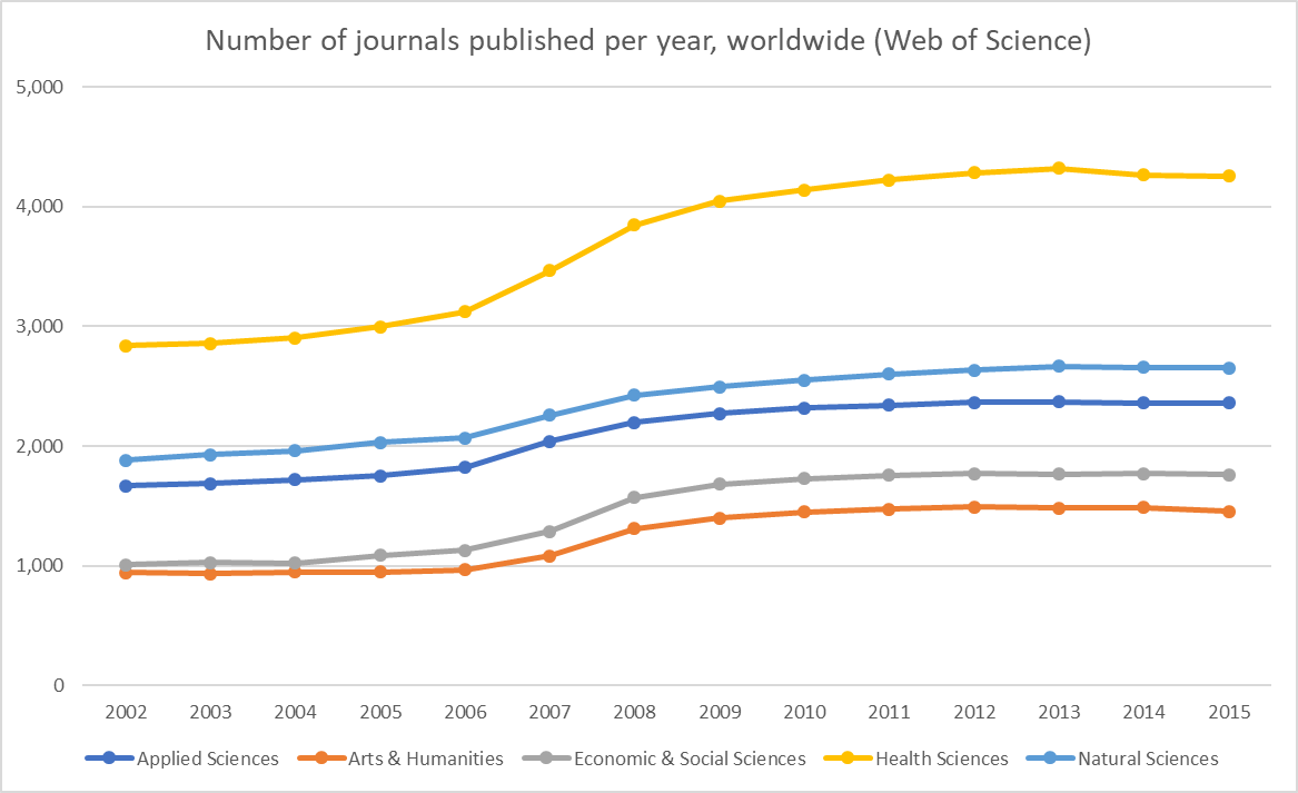 How many #research journals were published per year since the 2002 founding of @ScienceMetrix? #bibliometrics #science #scipolicy<br>http://pic.twitter.com/Jql1tVPdTF