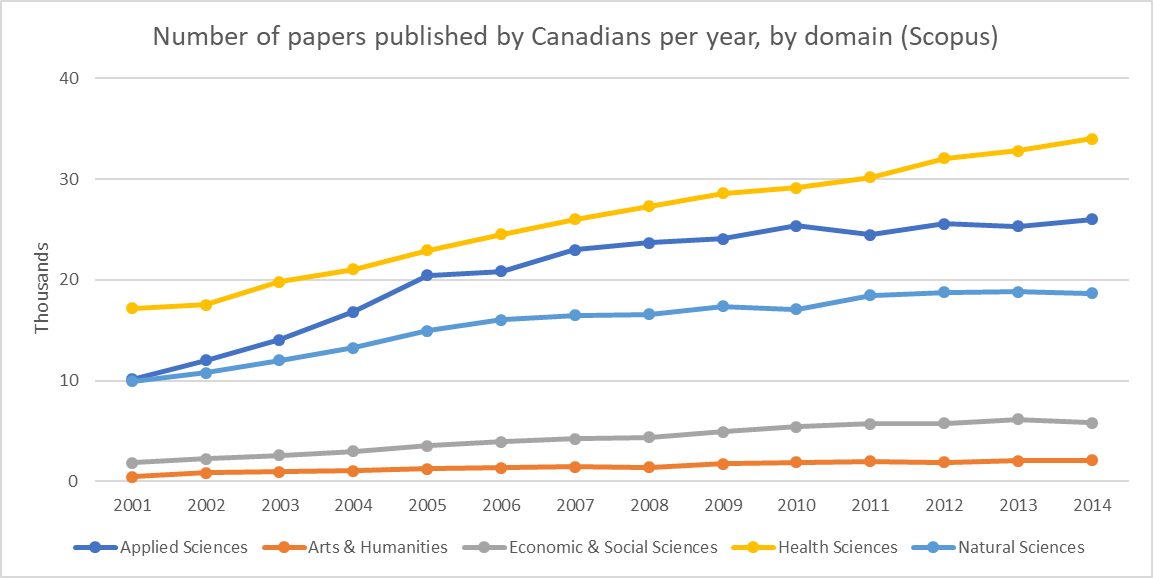 For 15th anniv. of @ScienceMetrix &amp; #Canada150 , some #bibliometrics on evolution of #research in #Canada since 2002. #cdnsci @ScienceMin<br>http://pic.twitter.com/VTx5qeT6VV
