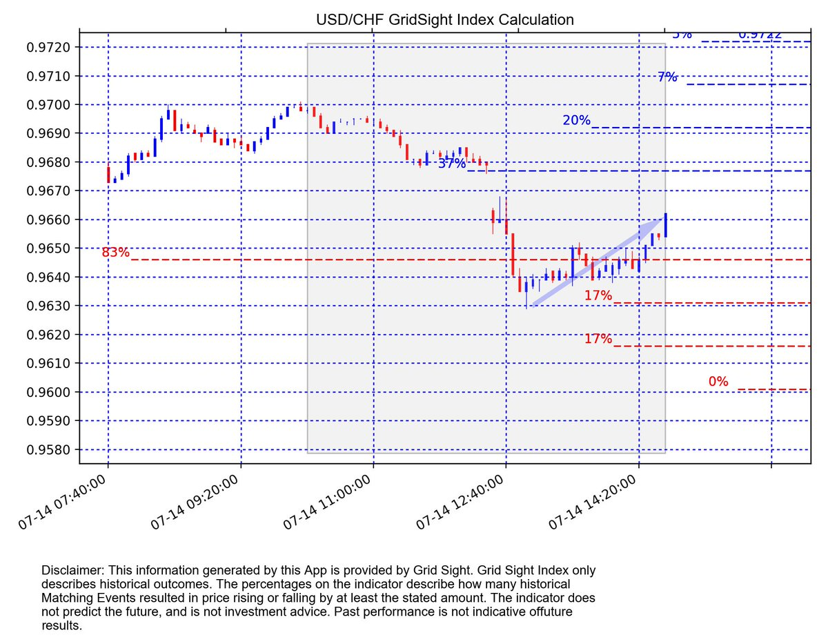 #USDCHF m5 GSI with 81 matching events:  Up to 0.9677 at 37%  Down to 0.9646 at 83% <br>http://pic.twitter.com/ejxrumW5LN