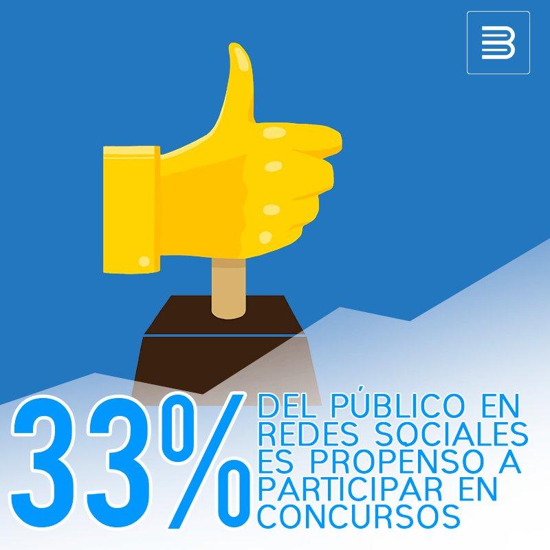 ¿Sabías este increíble dato sobre los #Concursos en el #SocialMedia ? No olvides aprovecharlo en tus campañas. #SoyBookMedia #Marketing https://t.co/GbziXBlp56