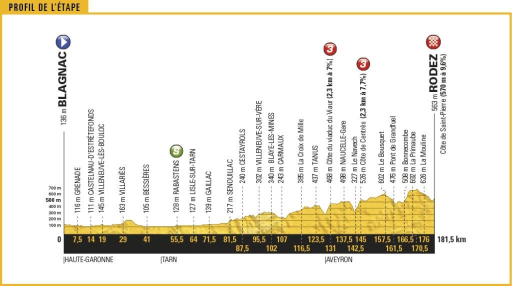 Diretta TOUR DE FRANCE Oggi 15 Luglio 2017 Tappa 14 con Streaming Rai | Ciclismo