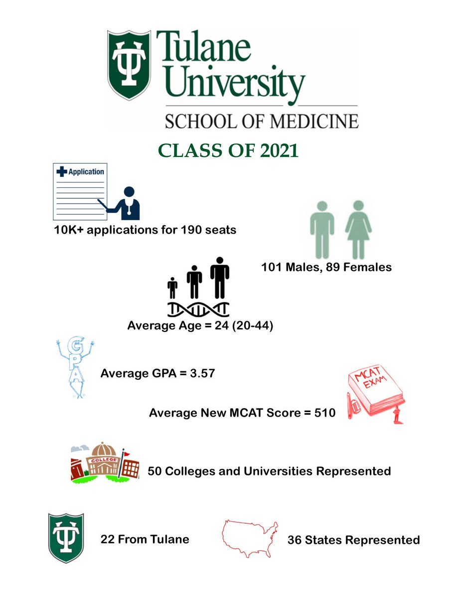 """tulane som_adm on twitter: """"take a glance at our incoming class!… """""""