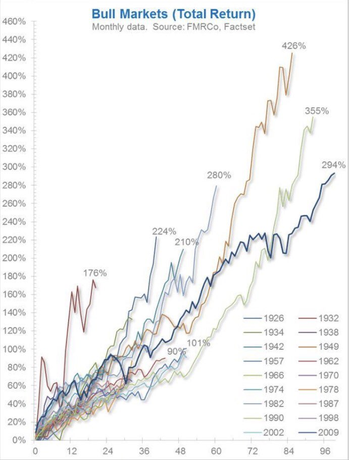 Oldest bull market in a 100 years. Who would have thought back in 09? Third strongest, tripling of the bottom. @TimmerFidelity https://t.co/glsNNaHt7a