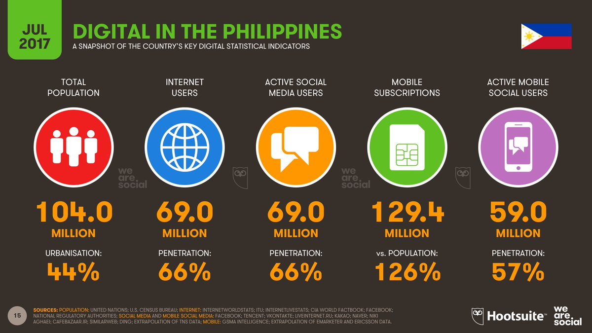 The latest #StateOfDigital for the #Philippines, July 2017 – just in time for the start of @rapplerdotcom's #ThinkPH https://t.co/t5eIC8qUPM