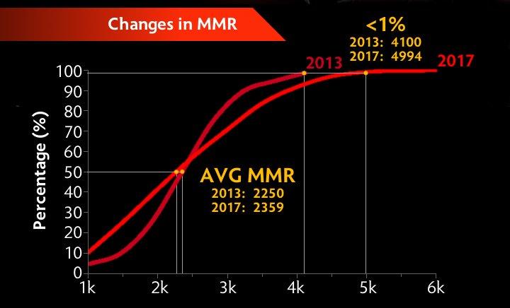 pohka on twitter infographic for mmr distribution in 2017 dota2