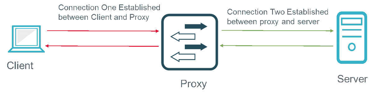A balancing act: #security devices in proxy mode vs. impact on network performance  http:// gag.gl/80BJ3n  &nbsp;   #Ixiacom <br>http://pic.twitter.com/NwY4hSKEj4