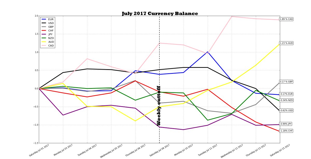W28 #FX daily update: #CAD 1.89 %▼ #AUD 1.23 %▲ #GBP 0.17 %▲ #EUR -0.17 %▼ #NZD -0.34 %▼ #USD -0.62%▼ #JPY -0.99%▲ #CHF -1.18%▼ #MOFuturesFX<br>http://pic.twitter.com/zuszzBky4p