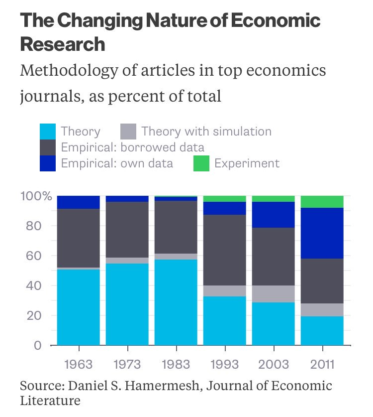 The standard takedown of economics has some merit. But it also misses a big shift: @Noahpinion https://t.co/b06OYCgDWE via @BV