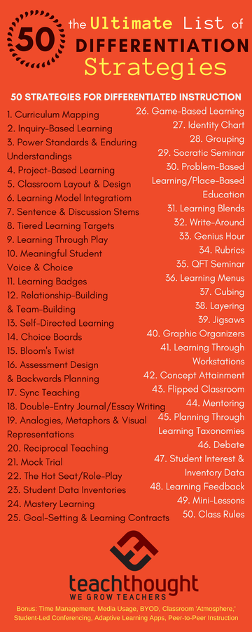 Teachthought On Twitter The Ultimate List 50 Strategies For