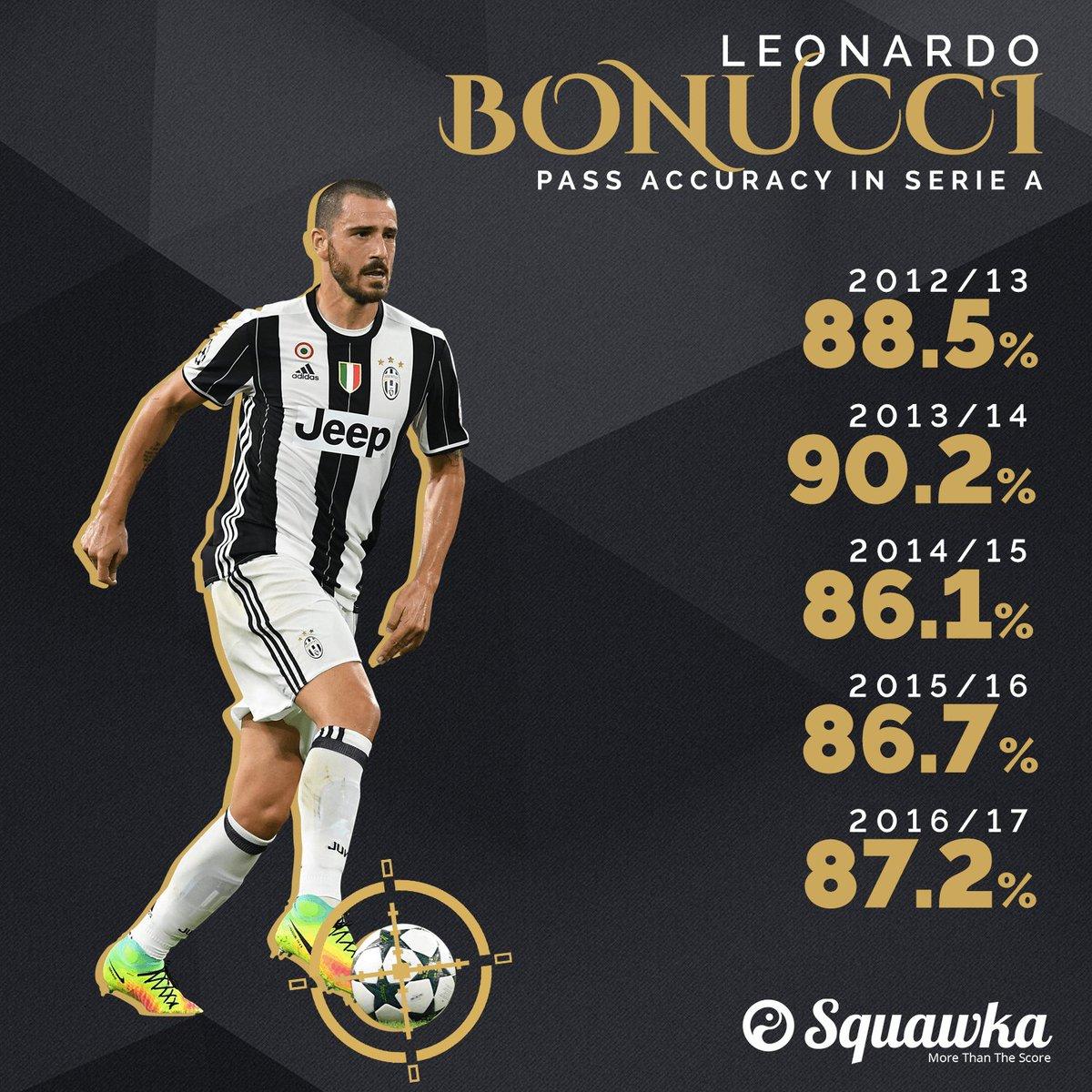 Statistik Leonardi Bonucci