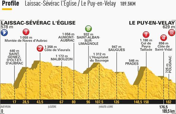 Fabio Aru al TOUR de France, Oggi Tappa 15: analisi altimetria e percorso, Diretta TV Streaming Rai