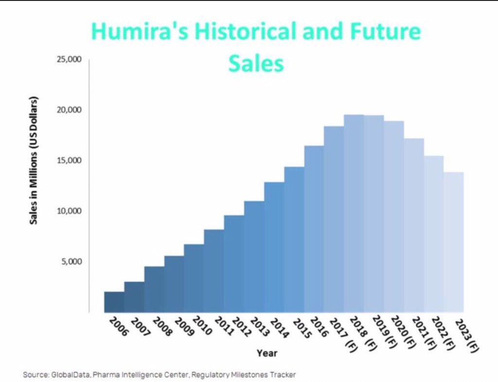 abbvie humira revenue: Latest news, Breaking headlines and Top ...