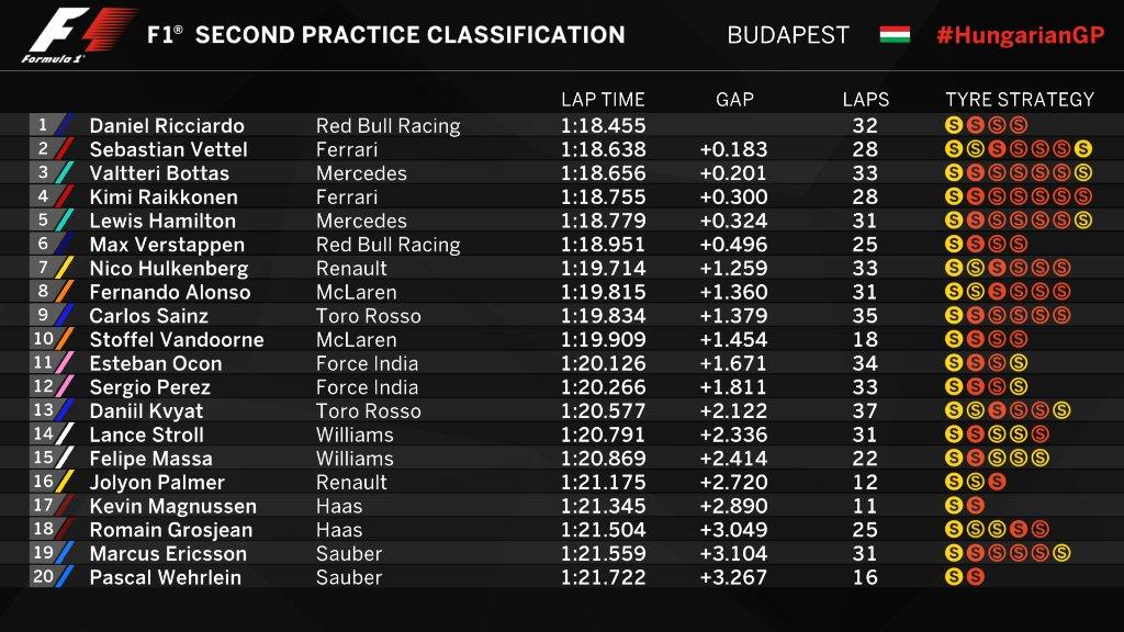 Hasil lengkap sesi latihan bebas kedua F1 GP Hungaria,Jumat (28/7/2017). (Twitter/F1)