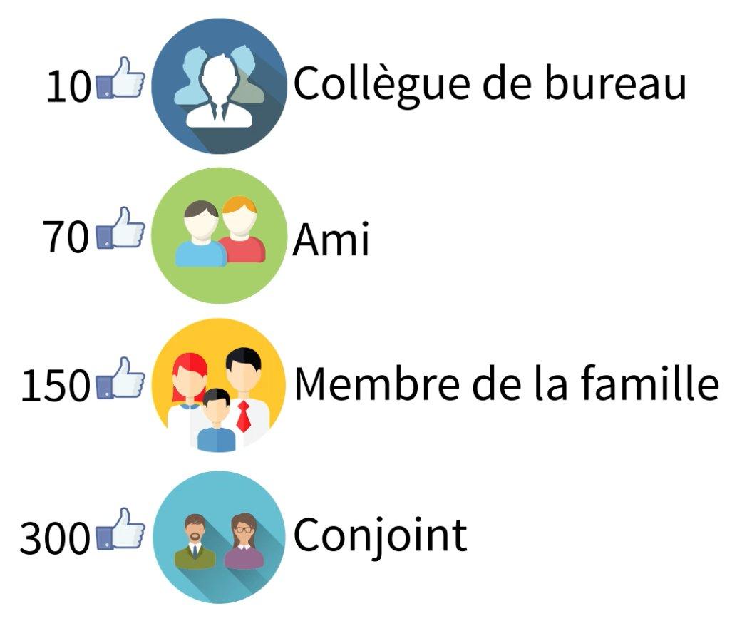 Le nombre de likes nécessaires à Facebook pour qu'il vous connaisse comme un ami, votre famille ou votre conjoint   https://t.co/avZUmQRFPu