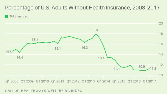 1/ They said Obamacare wouldn't do anything to reduce the number of uninsured