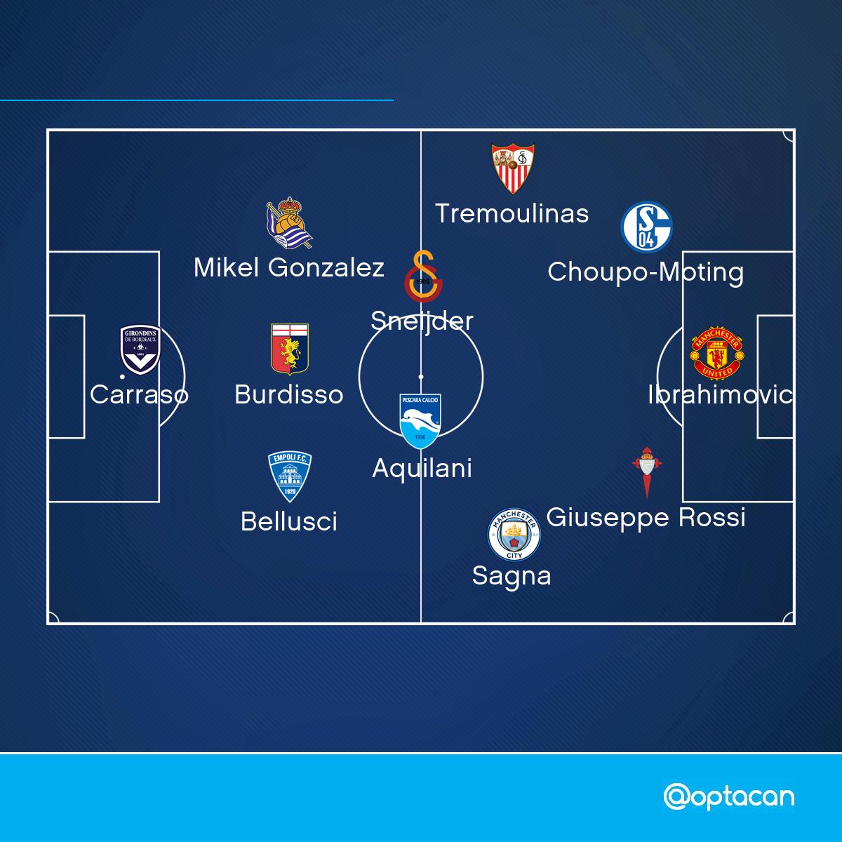 """OptaCan on Twitter: """"11 - Opta Index'ine göre 5 büyük lig ve Süper Lig'de, 2016/17 sezonunda en yüksek puan alan serbest oyuncular."""