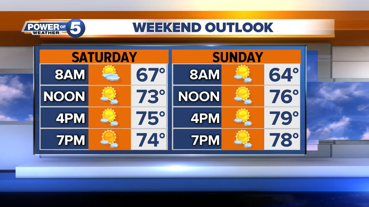 The weekend is just around the bend! Here's the hour-by-hour breakdown. Expect the wind to stick around Saturday, it leaves on Sunday. #CLE
