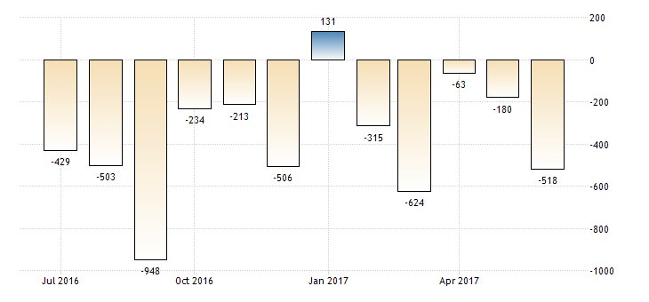 #Ukraine Current Account at $-0.5B  https://t.co/dkSLYuuxyS