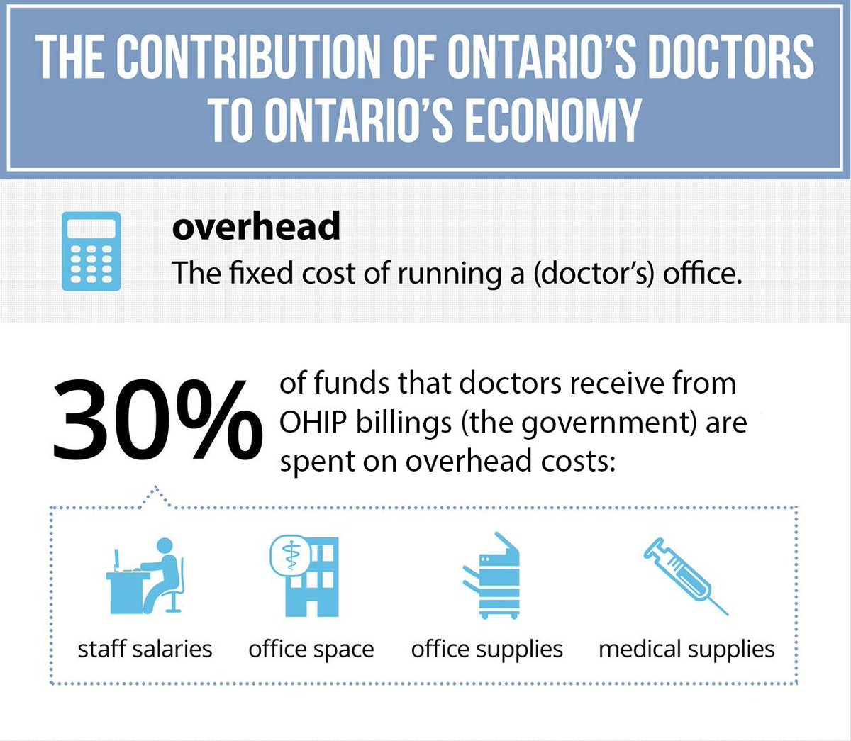 Did you know that on average, ONE Ontario doctor creates FOUR full-time jobs in their community? #ONhealth