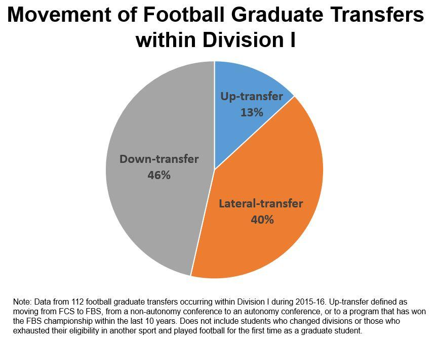 Ncaa Research On Twitter Where Do Grad Transfers In Division I