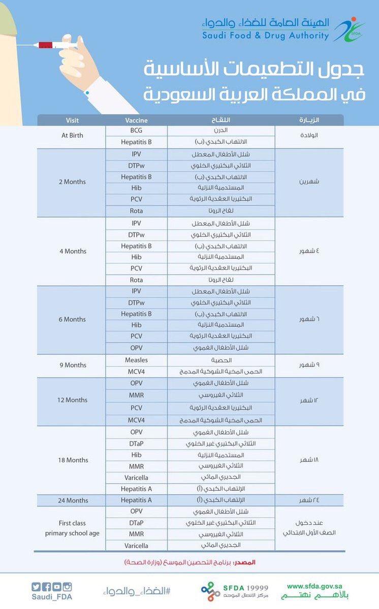 جدول تطعيمات السعودية