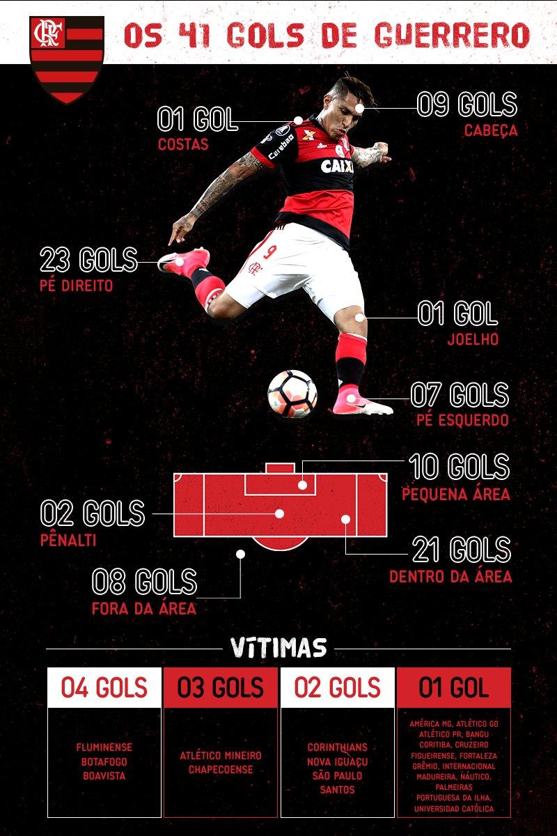 Um raio-x dos 41 gols de Guerrero pelo Flamengo até aqui! #VamosFlamengo