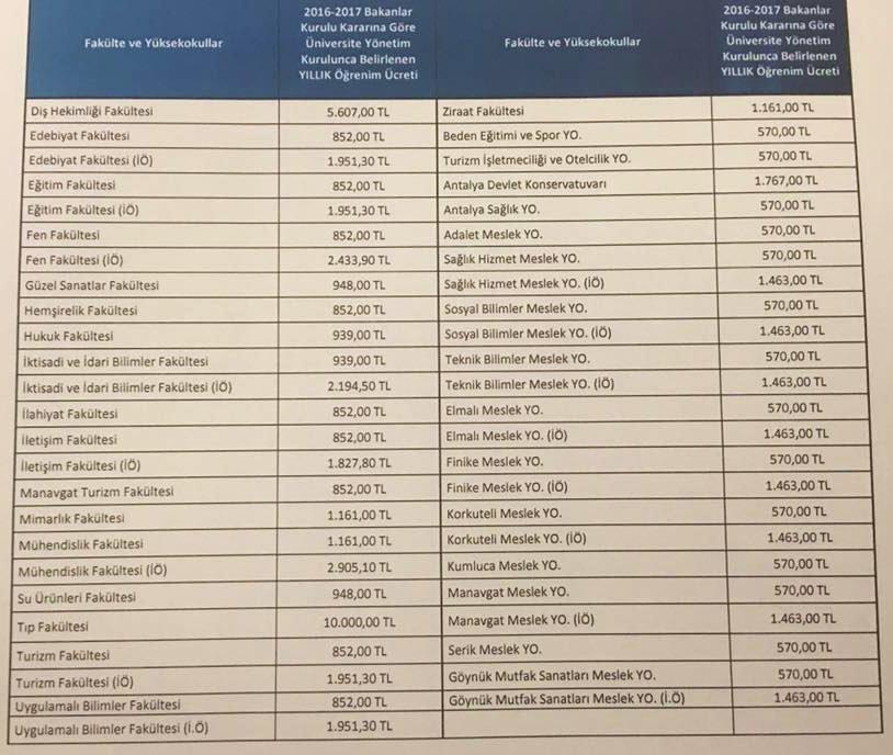 стоимость обучения университеты сша