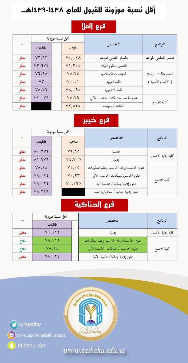 جامعة طيبة Taibah U A Twitter للتوضيح التخصصات والنسب من تم استدعائة لتأكيد القبول في الدفعة الثانية سيتم تسكينهم على التخصصات المتاحة