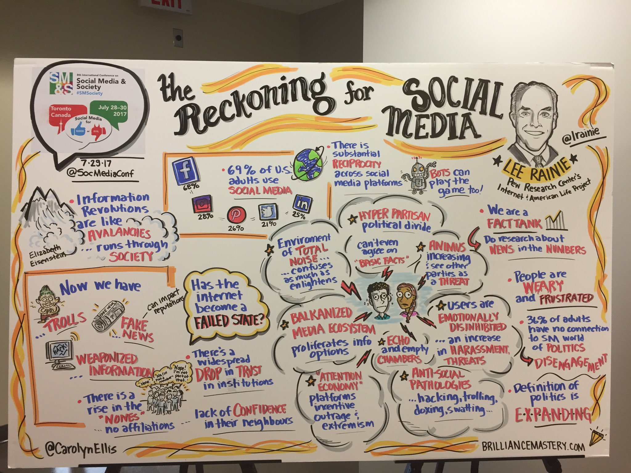 This is so cool! I love it! Live visualisation of @lrainie keynote at #SMSociety Great work @carolynellis https://t.co/2V8Leismcz