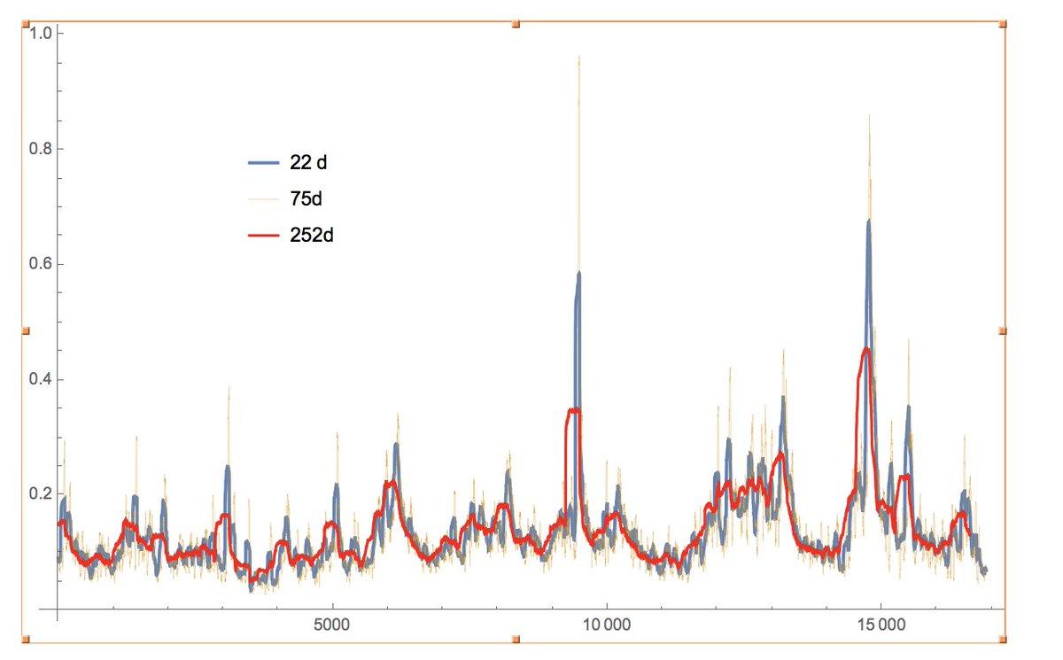 Master thesis stochastic volatility