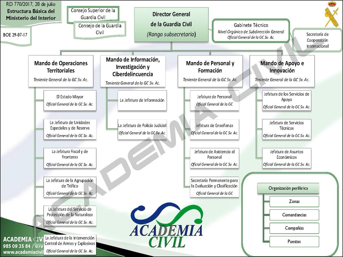 Academia civil on twitter rd 770 17 28 julio for Ministerio del interior estructura