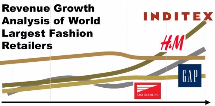 Latest Financial results of top leading fashion retailers  https:// fashionretail.blog/2017/07/18/glo bal-fashion-retailers-sales-analysis/ &nbsp; …   #inditex #hm #gap #fastretailing #fashionretail #fashion<br>http://pic.twitter.com/mL6z81xERc