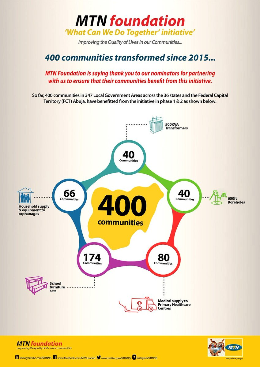 400 - beneficiary communities #impacted by our #WhatCanWeDoTogether initiative since 2015.  #togetherforgood #impact #Community Development<br>http://pic.twitter.com/Y8zcnGO3nf
