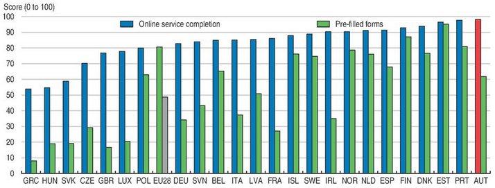 Austria is innovation leader in e-government - #OECD Economic Surveys: Austria 2017  http://www. keepeek.com/Digital-Asset- Management/oecd/economics/oecd-economic-surveys-austria-2017_eco_surveys-aut-2017-en#page65 &nbsp; … <br>http://pic.twitter.com/YyadXoLSym