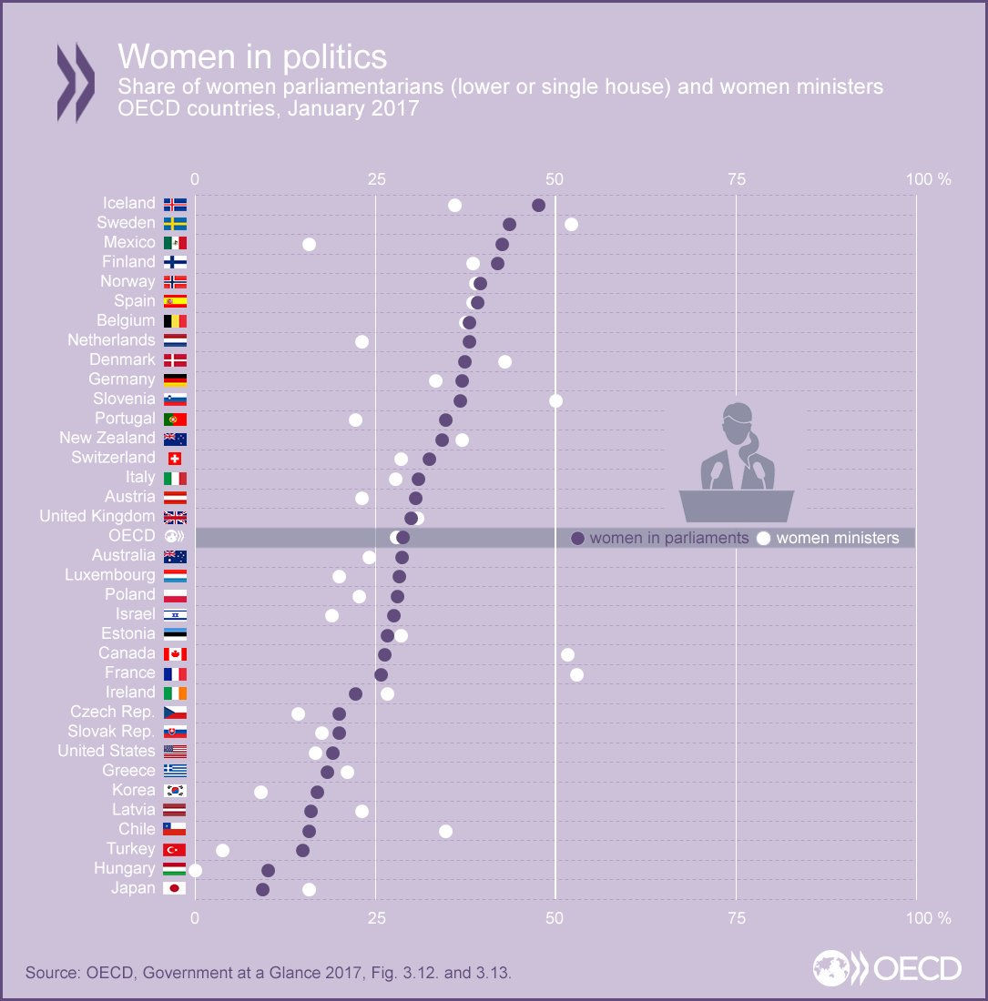 #Turkey has the third lowest women representation (%14.6) in parliament among #OECD countries. <br>http://pic.twitter.com/abRiTHk1AP
