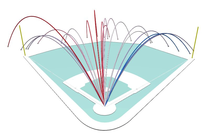 Carlos Correa's HR spray chart this season... Doesn't get much better...