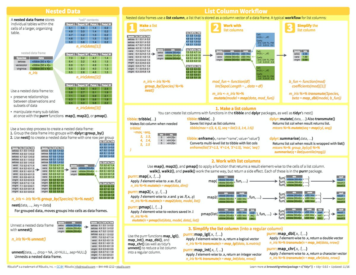Nesting, lists, purrr- so much rectangle-y goodness on this cheatsheet!  http:// buff.ly/2tzFeKc  &nbsp;   via @RStudio #rstats #SoDS17<br>http://pic.twitter.com/HYouD38ZKR