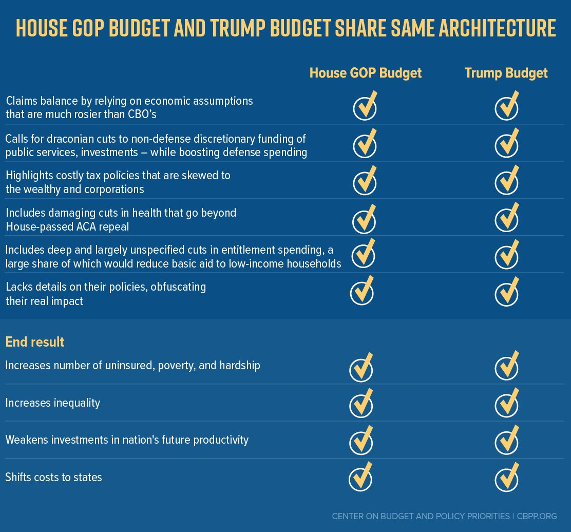 The House #GOP #budget and #Trump's budget have some scary and dangerous similarities. https://t.co/mGvq8lOQWD