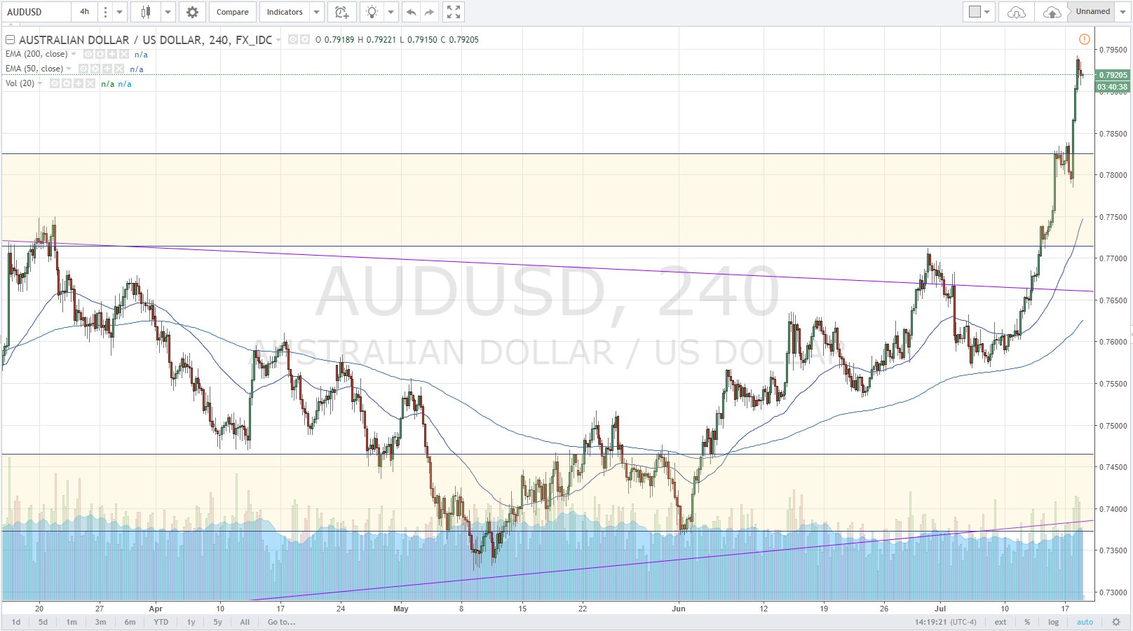 AUD Dollar Screams to 2 year Highs