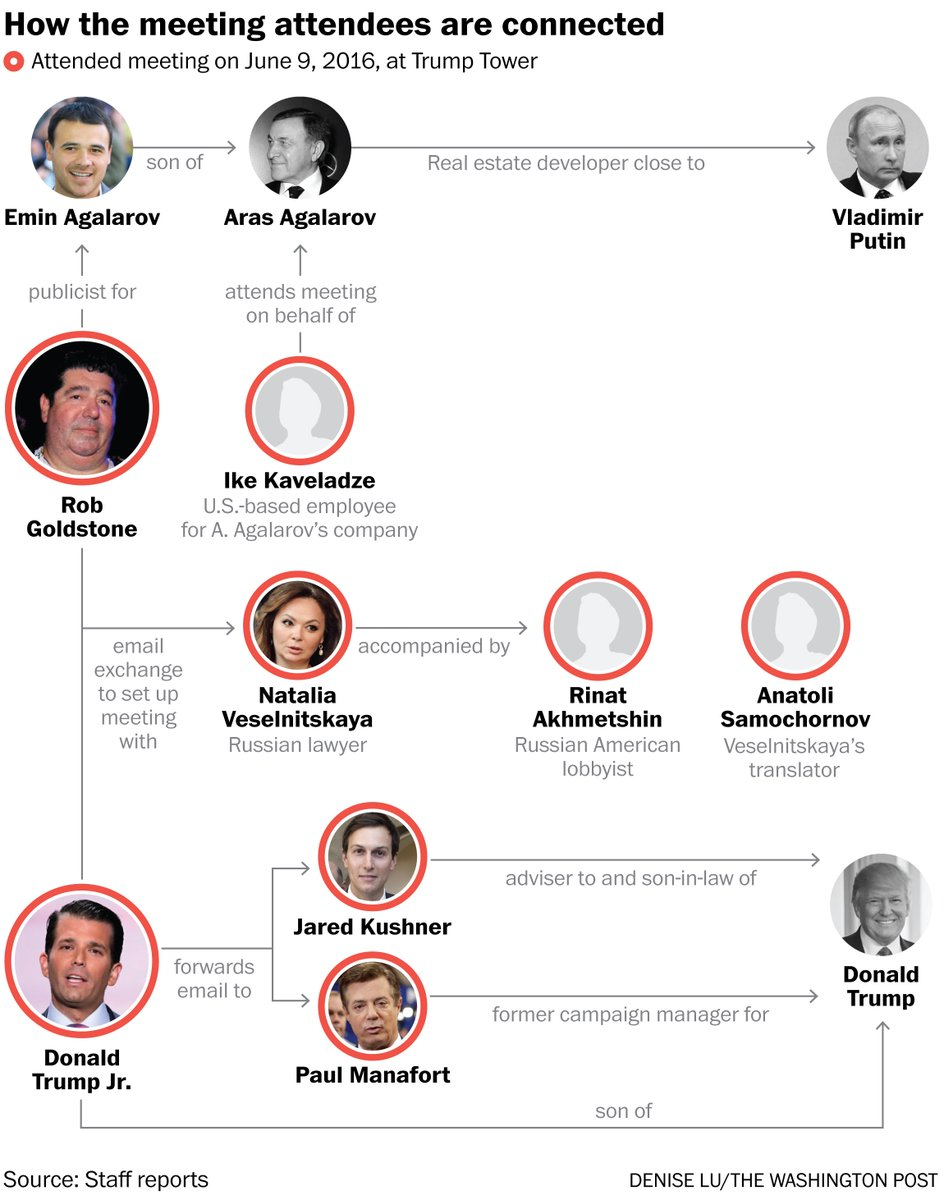Here's how all eight people at the June 2016 meeting at Trump Tower are connected https://t.co/wQpXtPeHo3