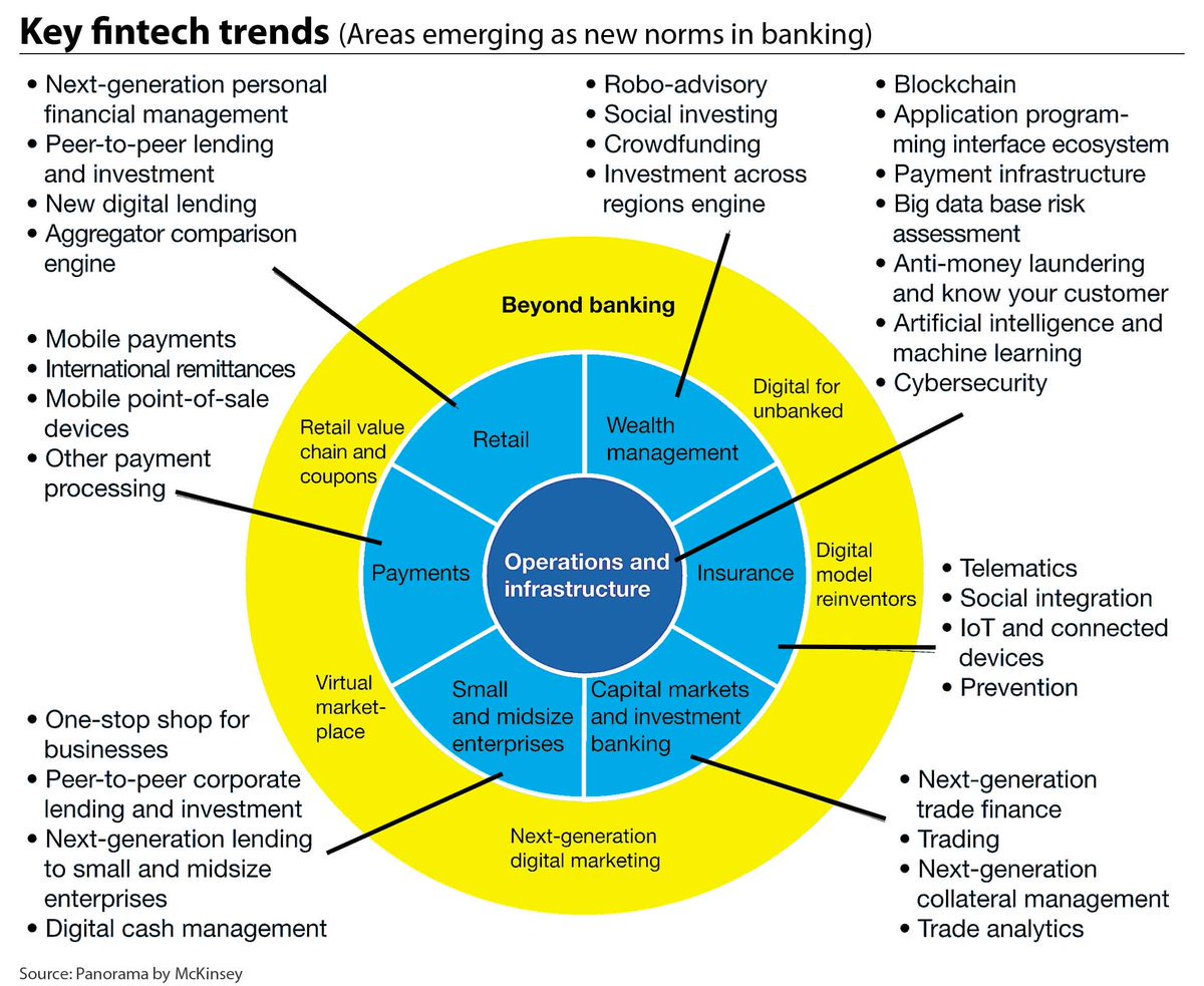data deluge as fintech wave builds blockchain machinelearning #AI #payments #DLT #bigdata #Banking #technology  |  …  http:// bit.ly/2g9GEoc  &nbsp;  <br>http://pic.twitter.com/0m7qH806IN