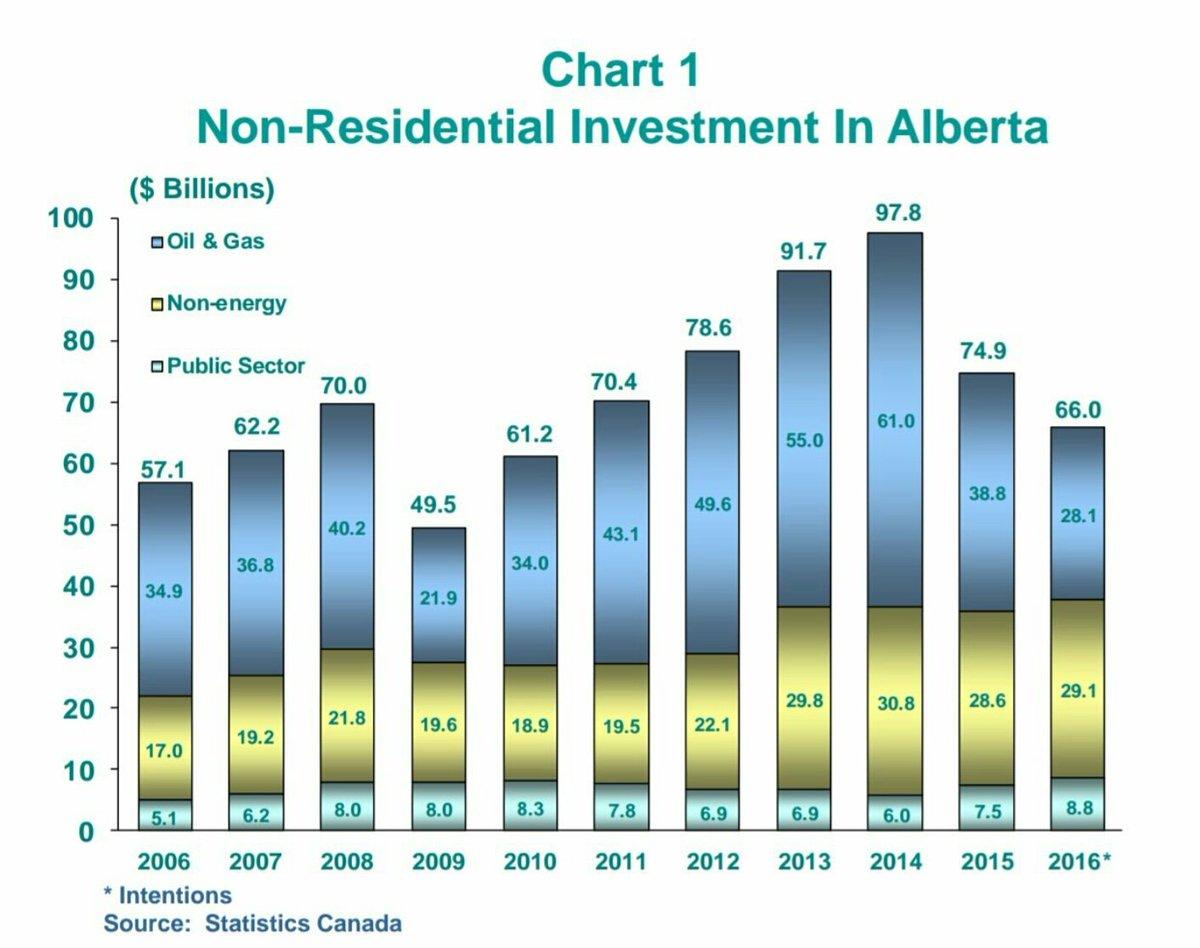 43.9B in investment left #Albertafiscal year 2014 under #PC&#39;s  #cdnpoli #yvr #yyc #yeg #yxh #yqf #ymm #ywg #yqr #yyz #yow #yul #yqb #yyt<br>http://pic.twitter.com/2Dfy0mHzAS
